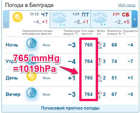 セルビアの気圧
