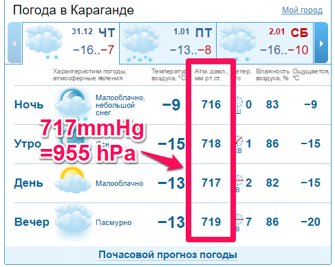 カザフスタン、カラガンダの気圧